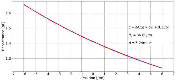 Uniaxial Strain In Condensed Matter Physics Razorbill Instruments